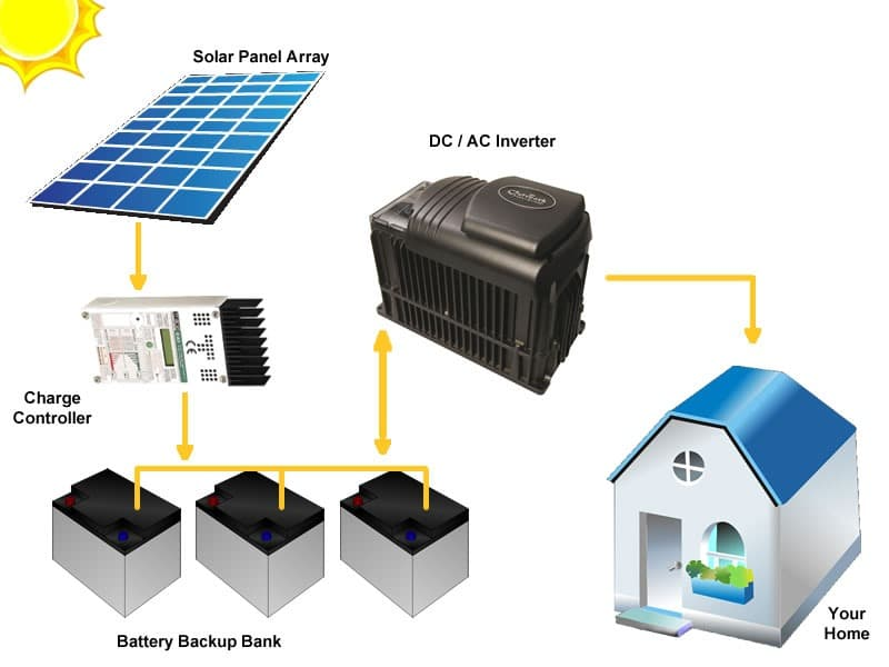 How Much Electricity Does A Tiny House Use? - Can Free ...