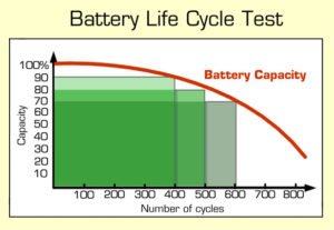 Battery Life Cycles